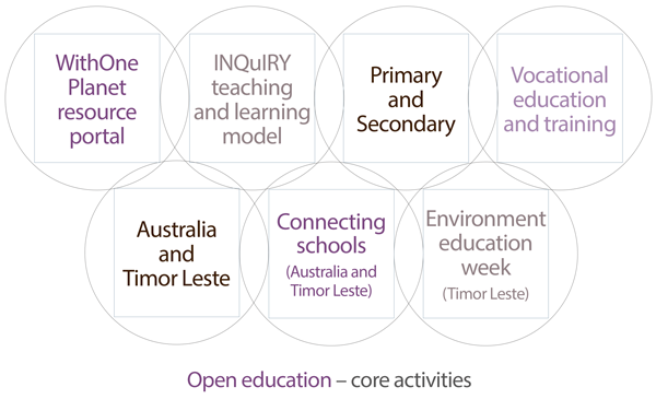 Open education core activites